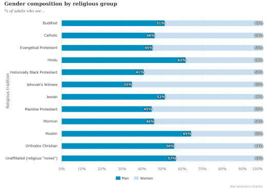 gender-composition-by-religious-group