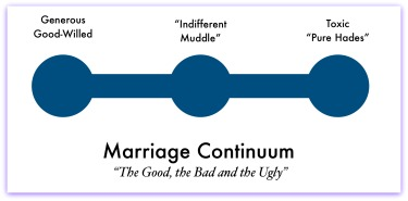 Marriage continuum
